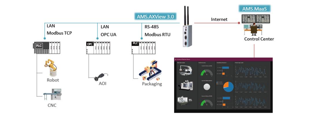 Axiomtek's Agent MaaS Suite - An Intelligent Device Management